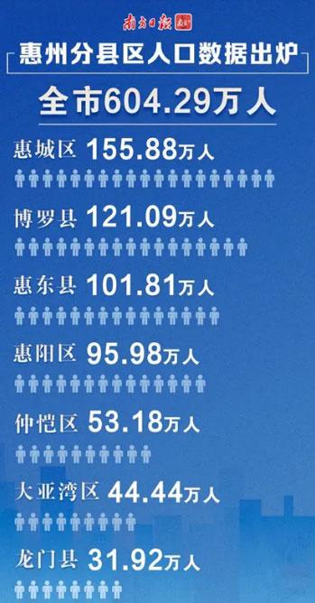 惠州市区常住人口将近350万